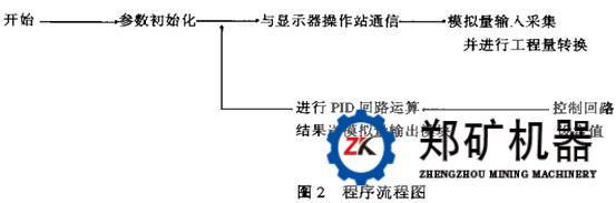 pyd一2200圆锥破碎机恒功率控制系统应用实例
